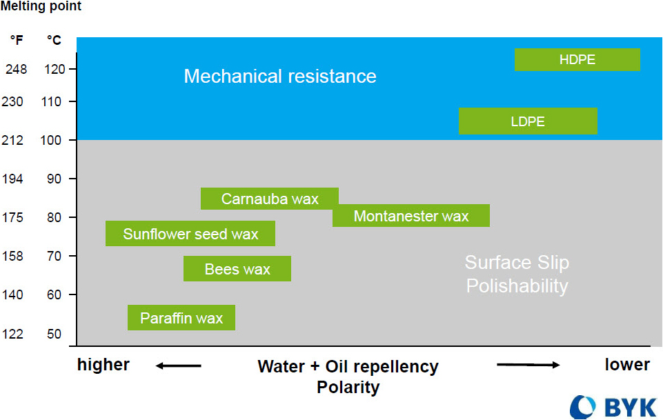 Wax Base Performance by Melting Point and Polarity Chart